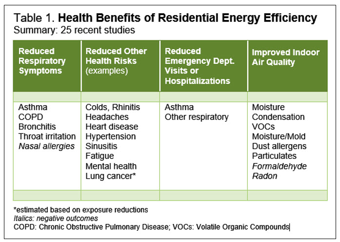 Health energy efficiency benefits table