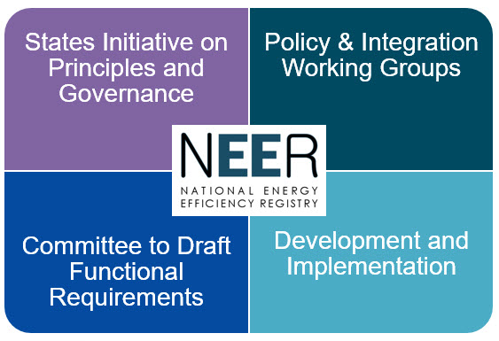 NEER development elements