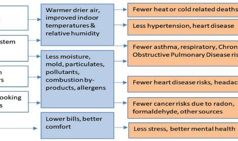 Occupant health benefits residential energy efficiency