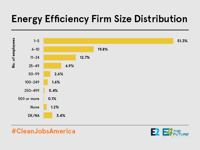 Energy efficiency firms