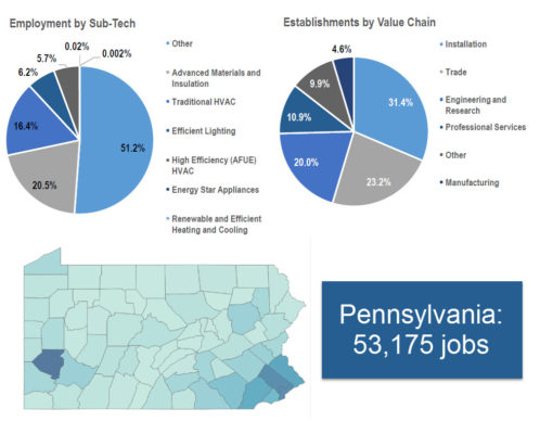 Pennsylvania jobs