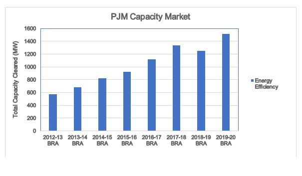 PJM capacity