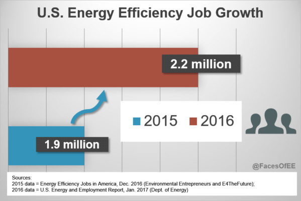 Graphic Showing Growth in Energy Efficiency Jobs Year Over Year