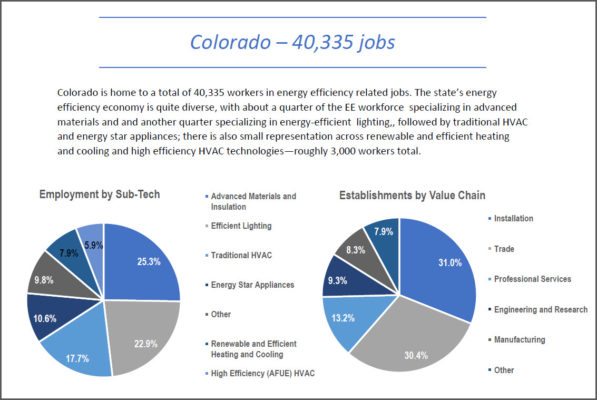 Colorado Jobs Breakdown for Energy Efficiency Technologies and Value Chain