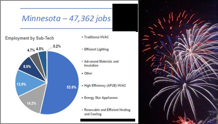 Minnesota Efficiency Jobs