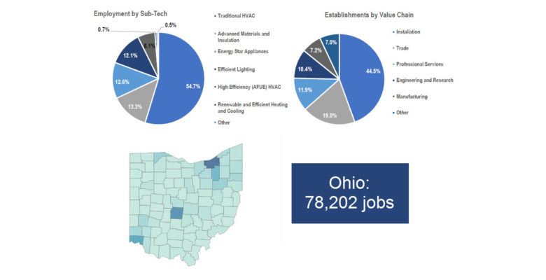 Ohio efficiency jobs