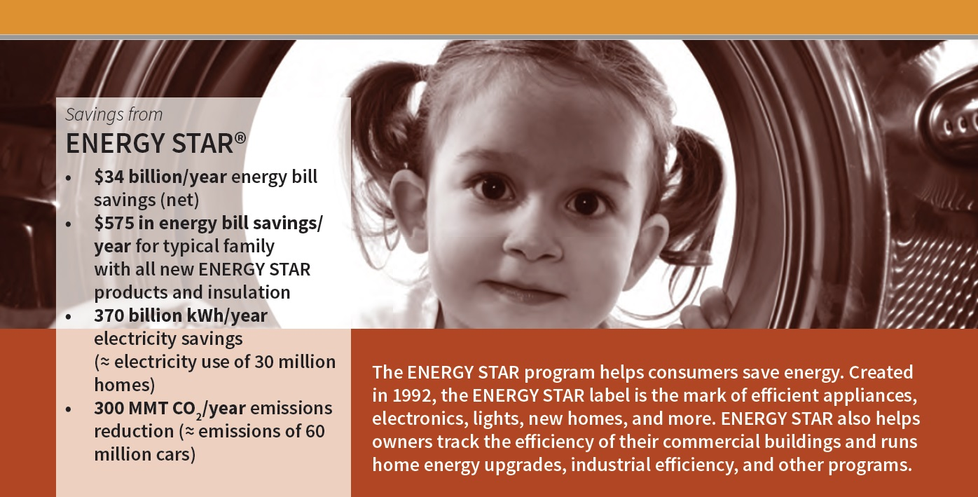 ACEEE facts about Energy Star