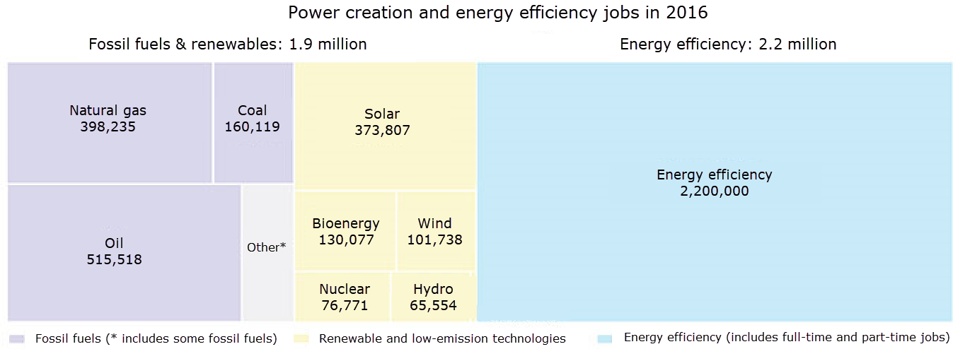 Energy jobs statistics by sector
