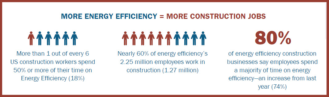 Energy-efficiency-construction-jobs-key-stats
