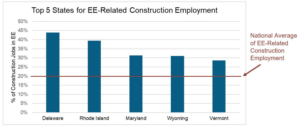 Energy-efficiency-construction-jobs-top-states