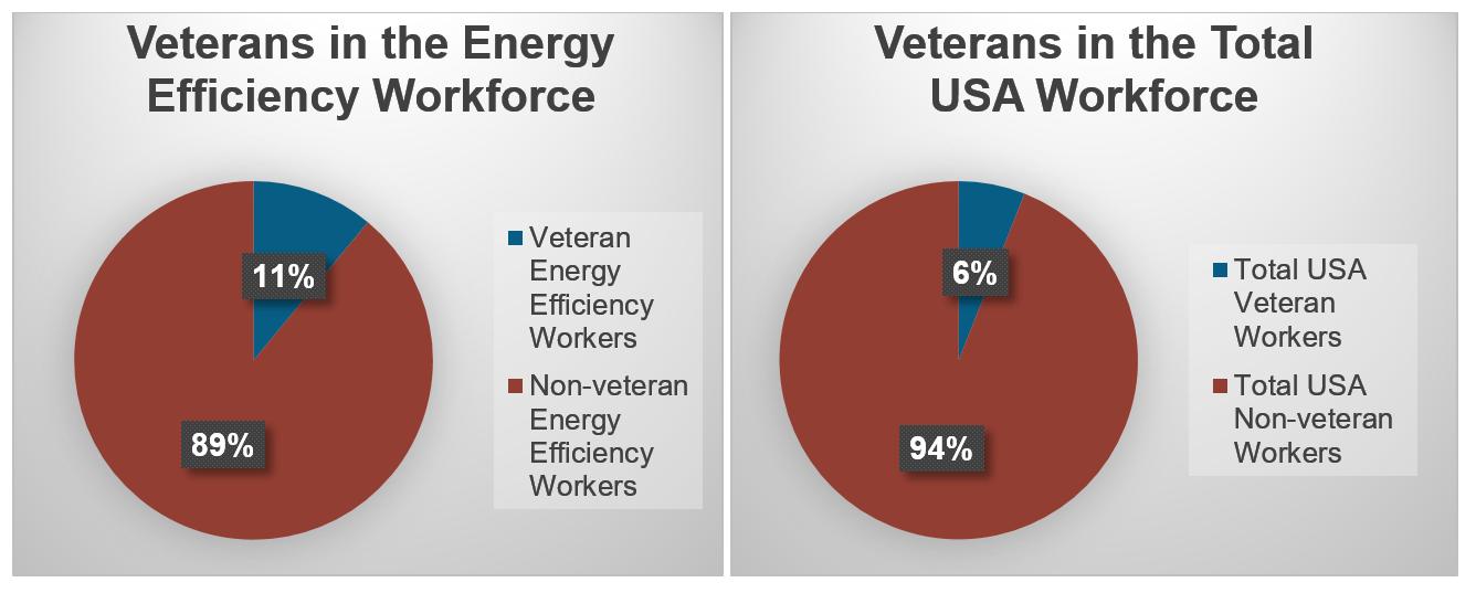 Veterans Careers USA Energy Efficiency Jobs Workforce Comparison