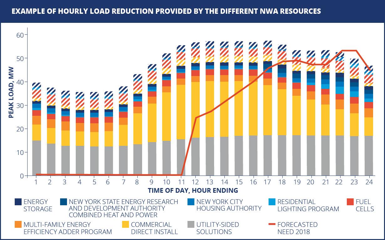 BQDM load reduction graph