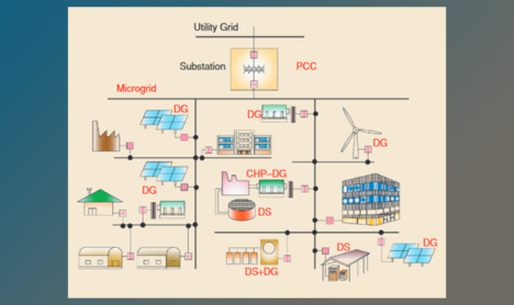 Multi User MIcrogrids News