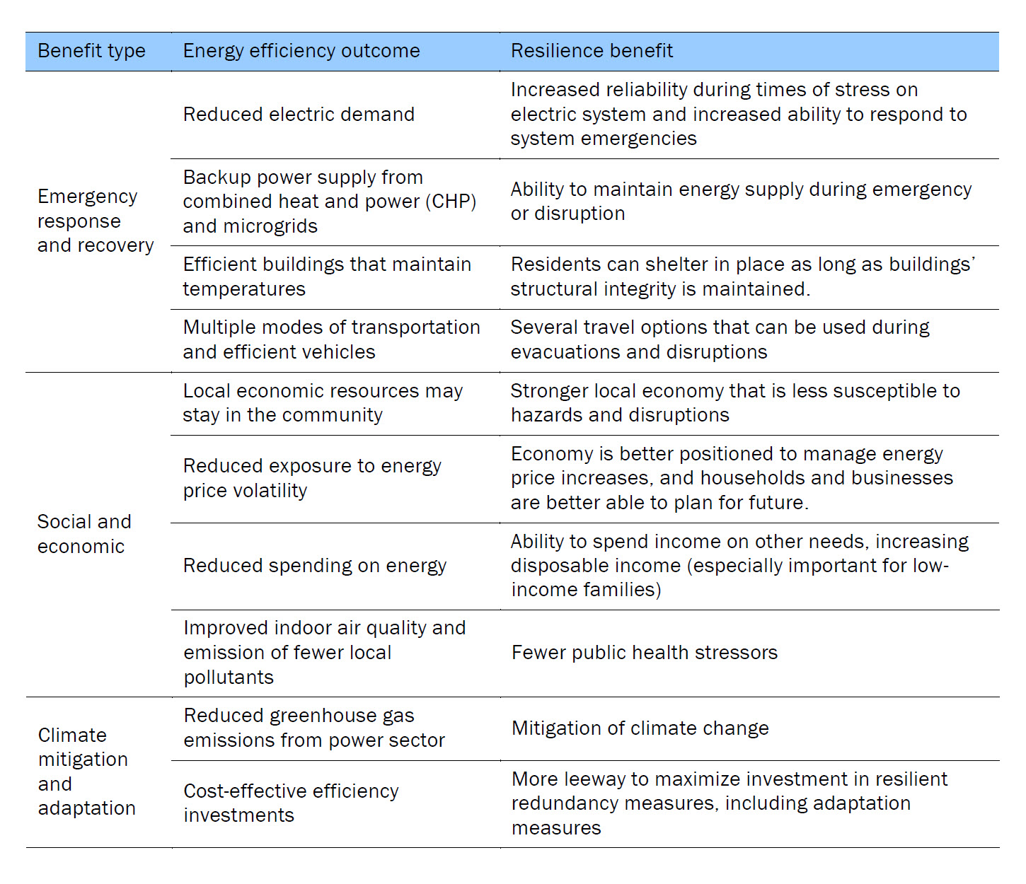 ACEEE_Energy-efficiency-benefits-resilience