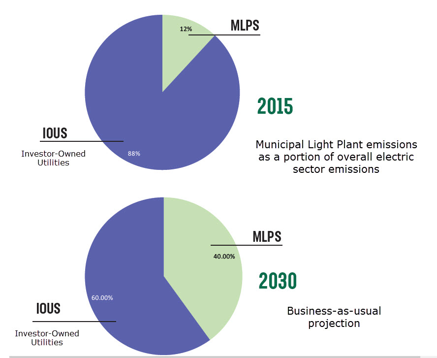MLPs emissions