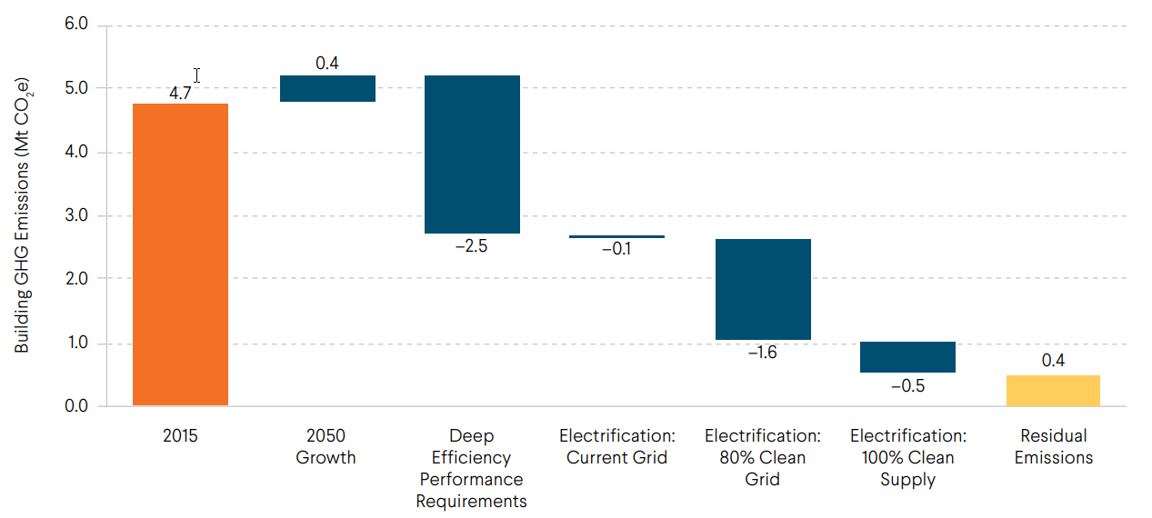 Carbon Free Boston - Deep Efficiency Electrification Greenhouse Gas Emissions Reduction