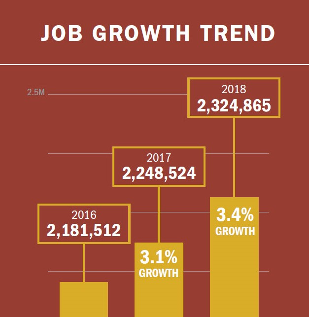 Job growth trend for energy efficiency USA