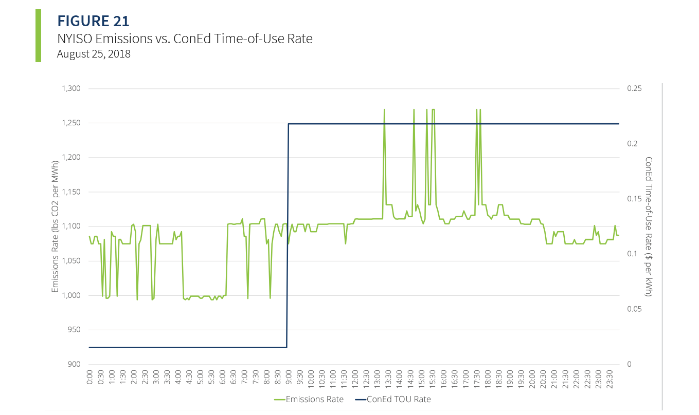 NYISO Emissions vs. ConEd Time of Use Rate (TOU)