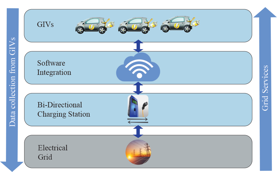 Communications software grid-integrated vehicles smart charging