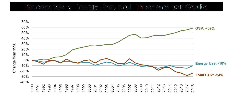 Kansas GSP, Energy Use, and Emissions per Capita
